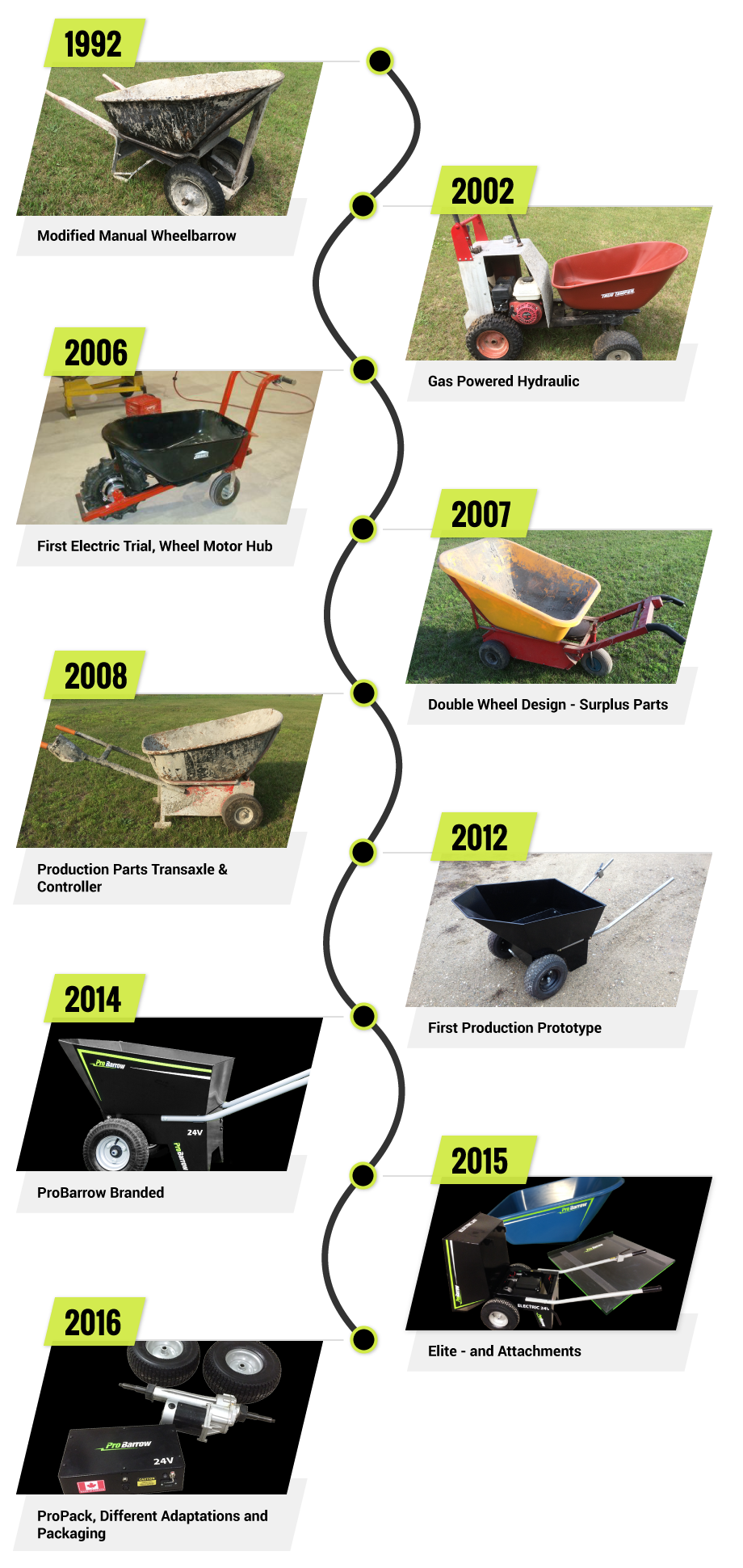 1992: Modified manual wheelbarrow, 2002: Gas powered hydraulic, 2006: First electric trial, wheel motor hub, 2007: Double wheel design - surplus parts, 2008: Production parts transaxle and controller, 2012: First production prototype, 2014: ProBarrow branded, 2015: Elite and attachments, 2016: ProPack, different adaptations and packaging.